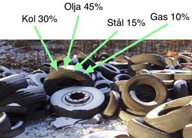 在高温分解中,所得产物中,含有30%煤、45%油、15%钢铁以及10%的气体,它们都能被回收。