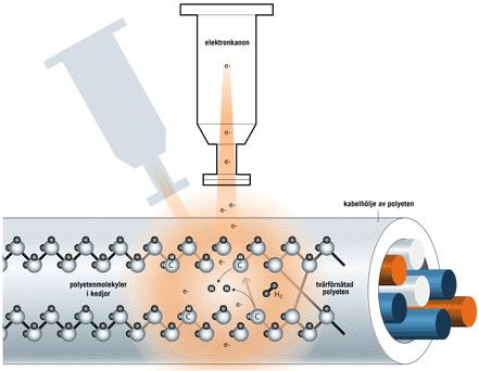 利用Irradose公司的方法,将被辐射过的电缆环绕在双电子枪周围。这些电子可以粉碎聚乙烯链。这一过程中会释放出氢。分子链之间会建立新的连接。那么电缆护套就已交联,也变得更牢。
