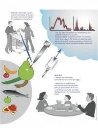 食品安全检测器