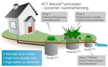 Alnarp-Cleanwater-Technology-441x275